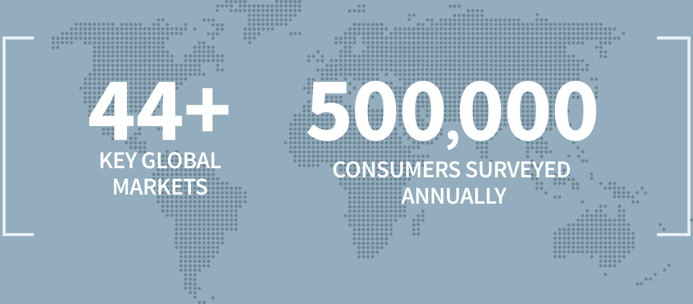 Research across 44+ Key Global Markets, 500,000 consumers surveryed annually