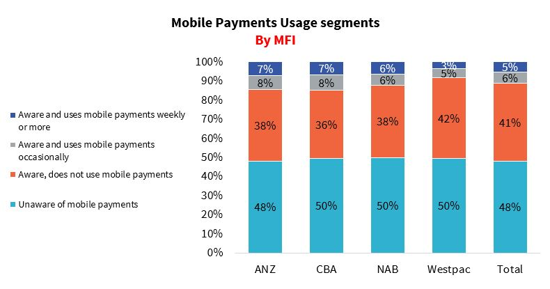 Australia: CBA open to paying Apple for payments   RFi Group