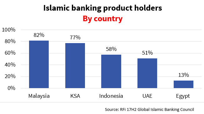 Rfi group opinion understanding the islamic banking customer of consider that in 2017 rfi group data revealed that relatively advanced islamic banking markets such as malaysia saudi arabia indonesia and the uae had at malvernweather Gallery