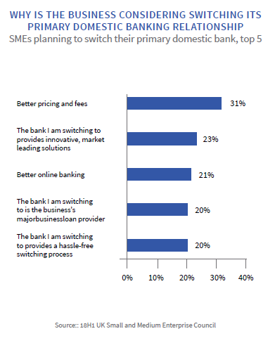 Market Leading Solutions Are Two Of The Top Five Drivers For Switching Amongst Smes That Planning To Switch Their Primary Domestic Banking